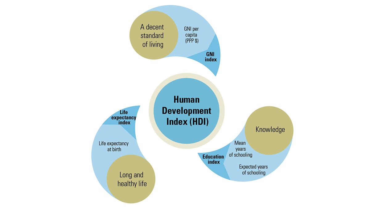Human Development Index How Is It Measured